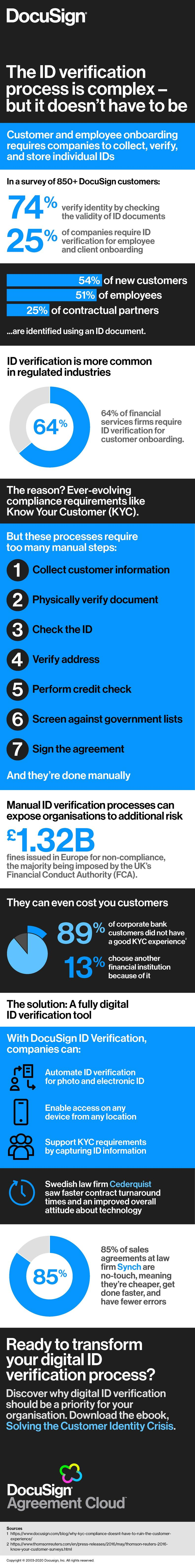 ID Verification Infographic