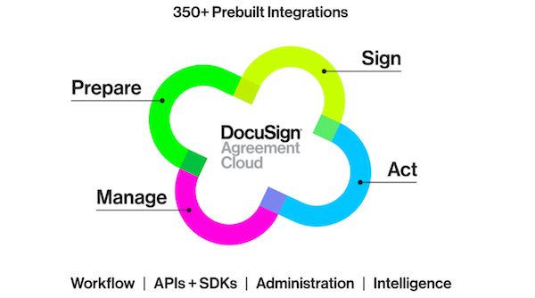 DocuSign-Agreement-Cloud
