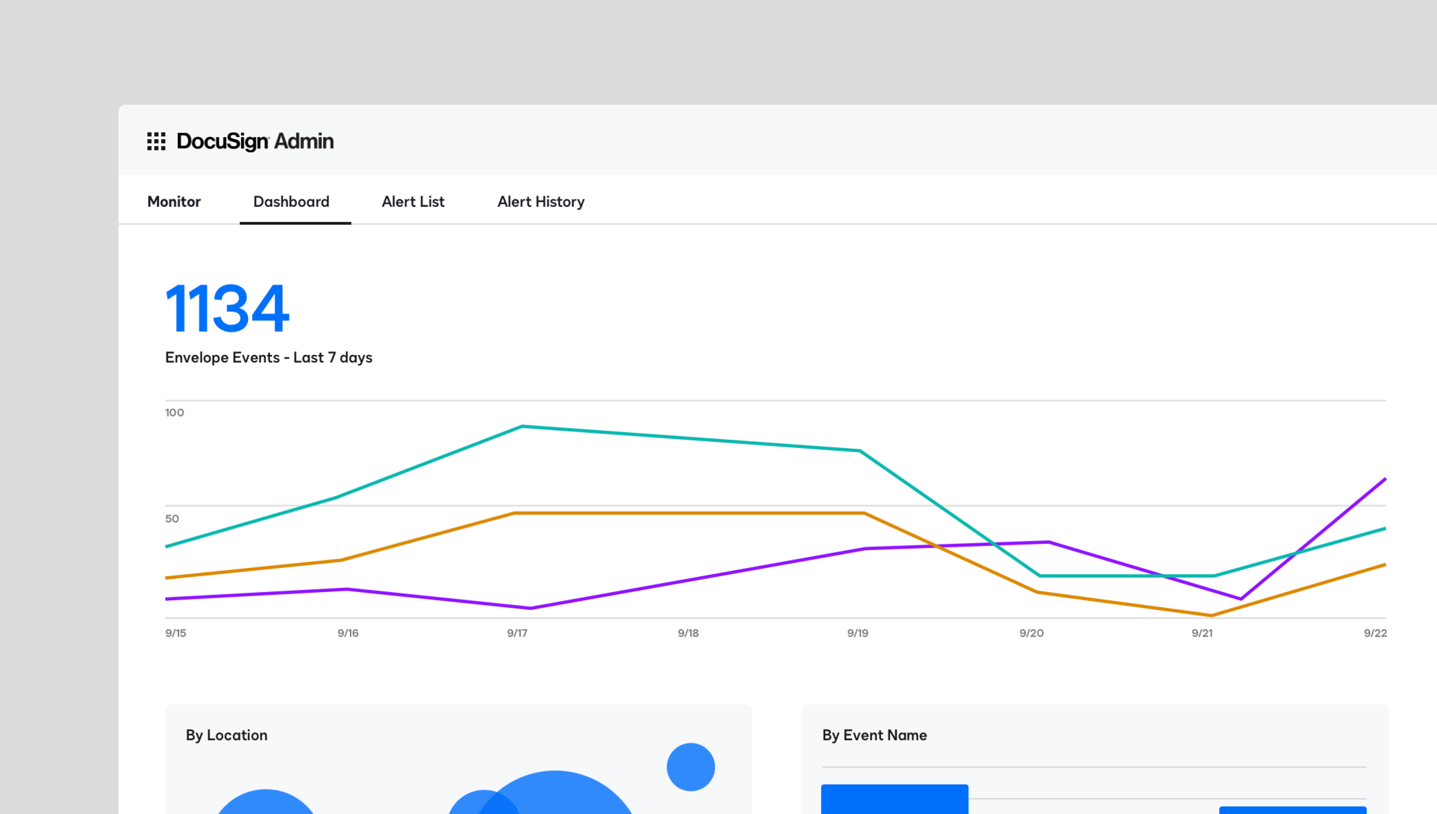 Line chart showing DocuSign Monitor event monitoring by envelope.