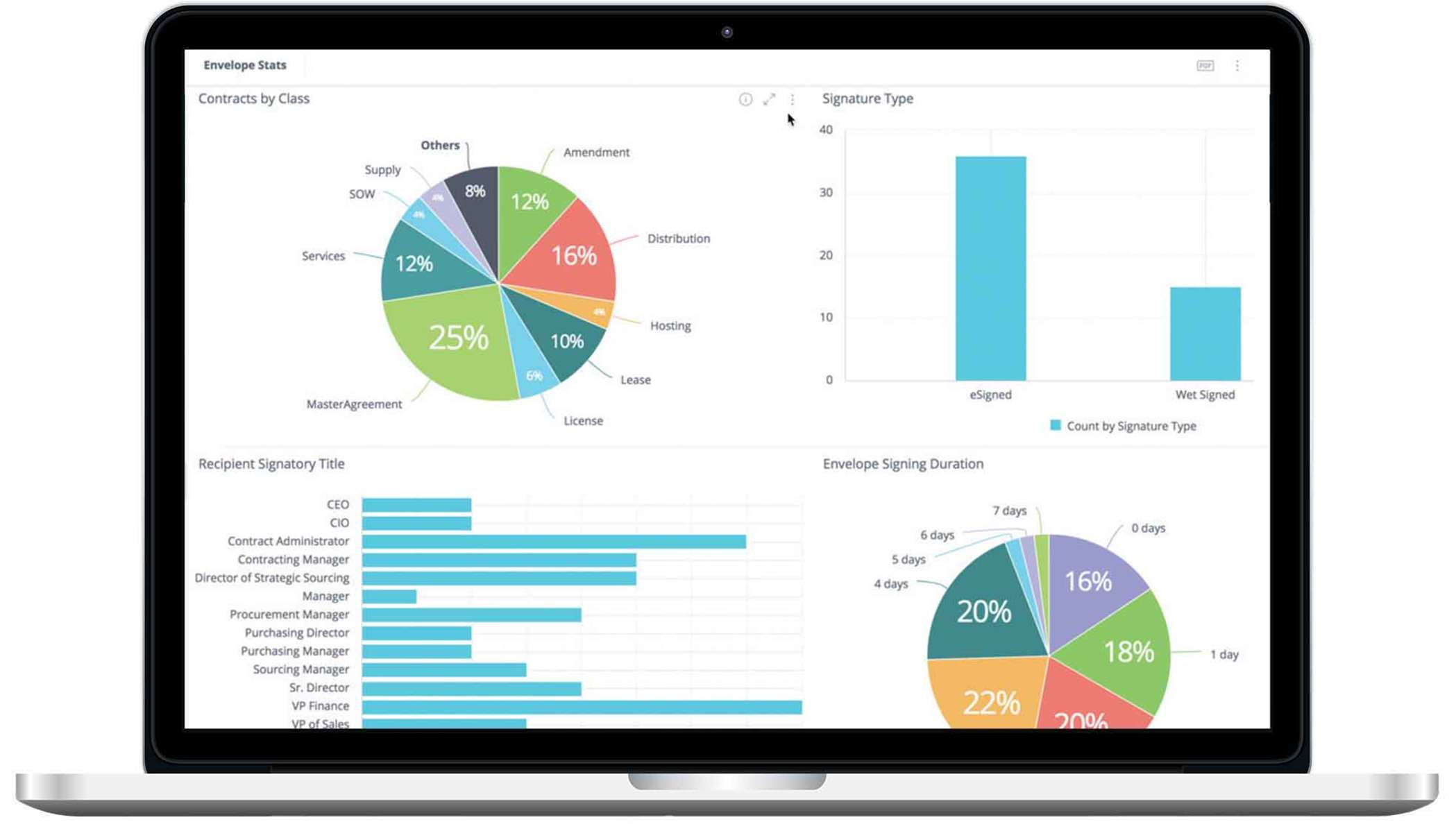 A laptop showing DocuSign Insight's contract analytics dashboard.